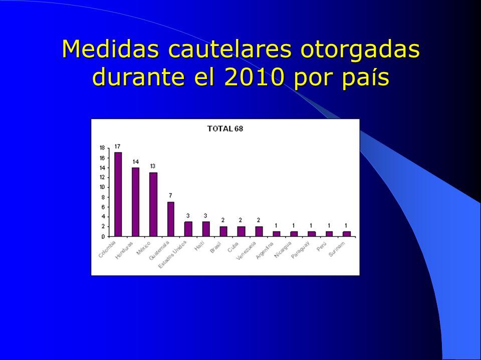 Medidas cautelares otorgadas durante el 2010 por país
