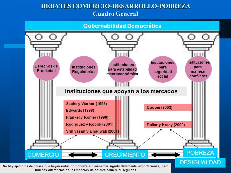DEBATES COMERCIO-DESARROLLO-POBREZA Cuadro General