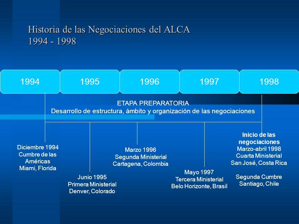 Historia de las Negociaciones del ALCA 1994 - 1998