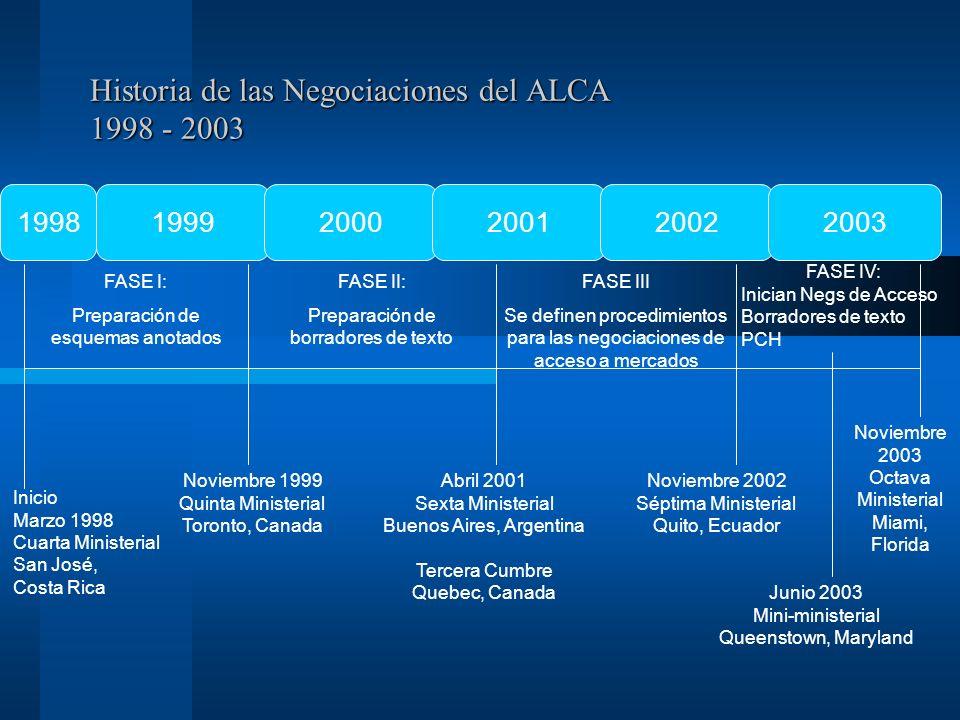 Historia de las Negociaciones del ALCA 1998 - 2003