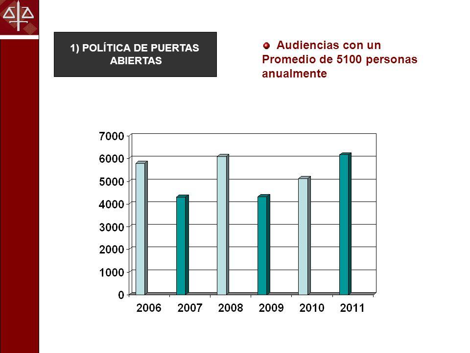 Audiencias con un Promedio de 5100 personas anualmente