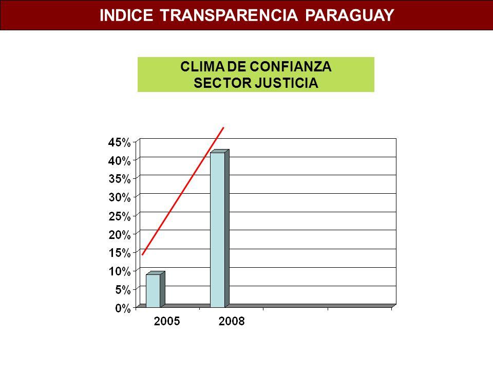 INDICE TRANSPARENCIA PARAGUAY
