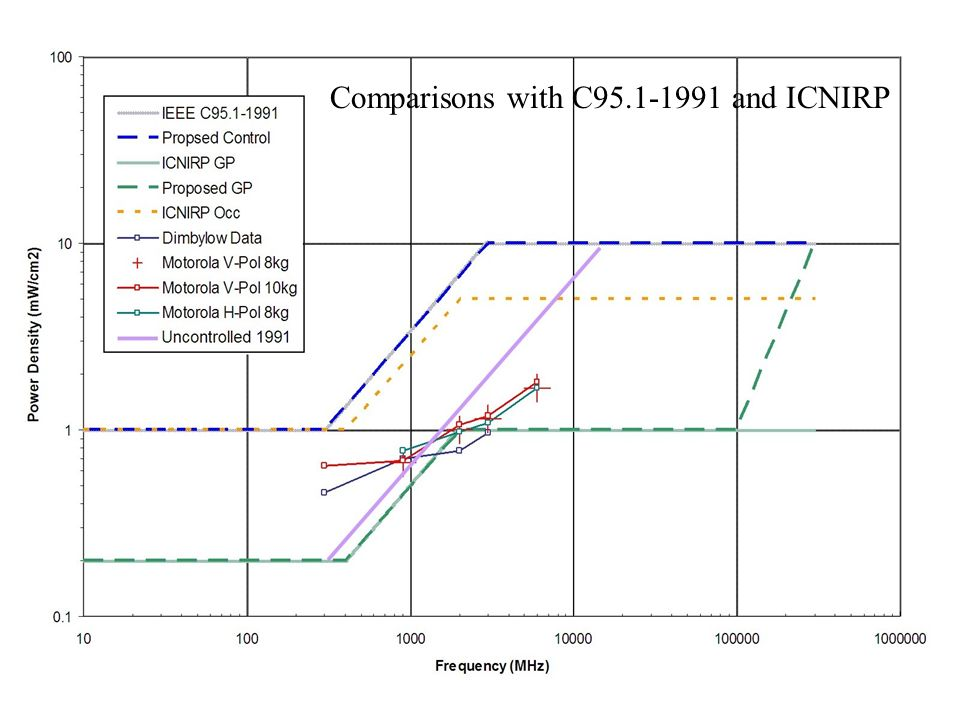 Comparisons with C and ICNIRP