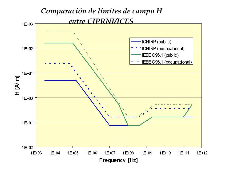 Comparación de límites de campo H