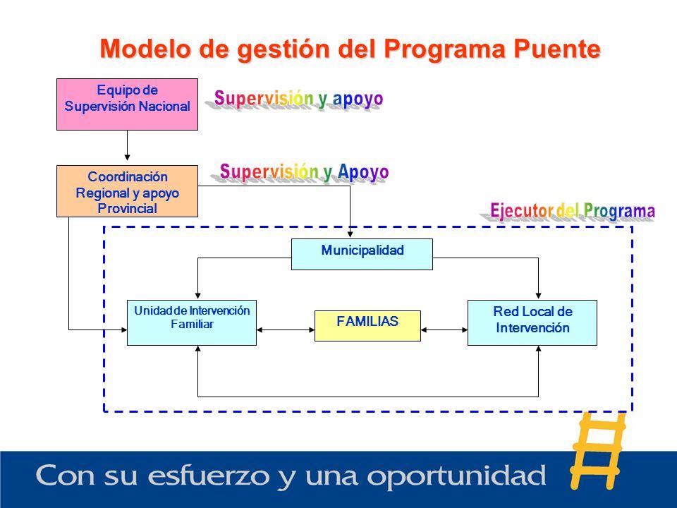 Modelo de gestión del Programa Puente