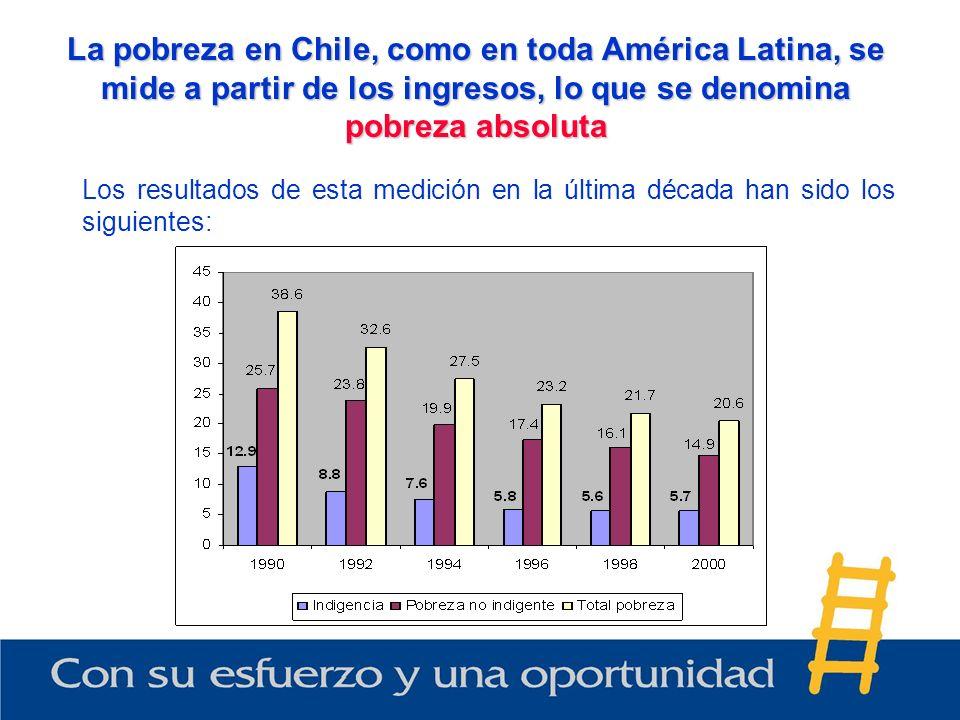 La pobreza en Chile, como en toda América Latina, se mide a partir de los ingresos, lo que se denomina pobreza absoluta