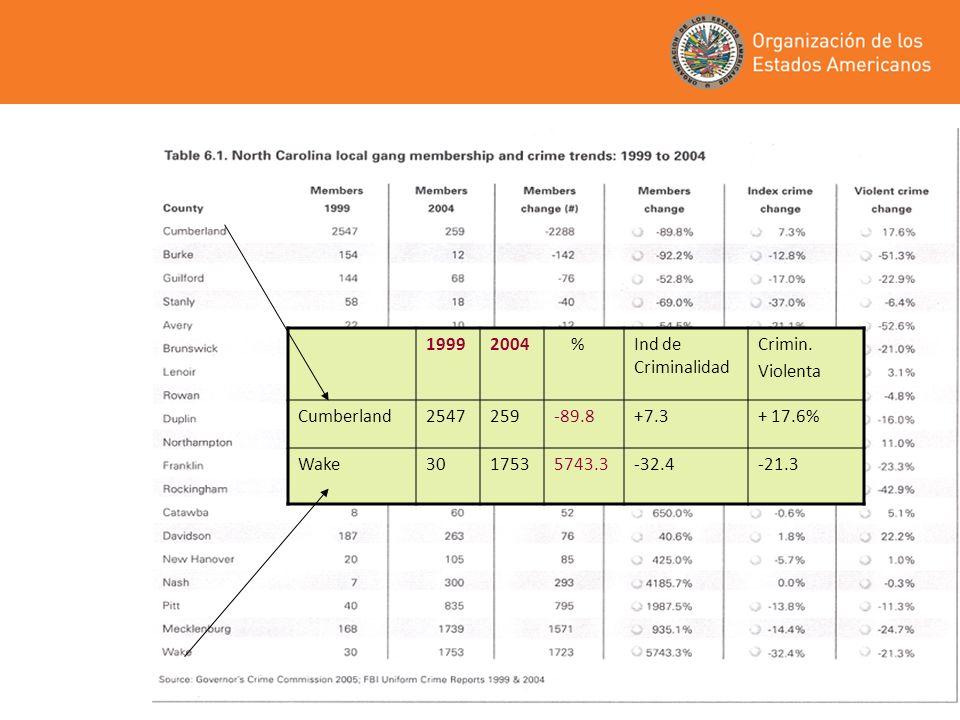 1999 2004. % Ind de Criminalidad. Crimin. Violenta. Cumberland. 2547. 259. -89.8. +7.3. + 17.6%