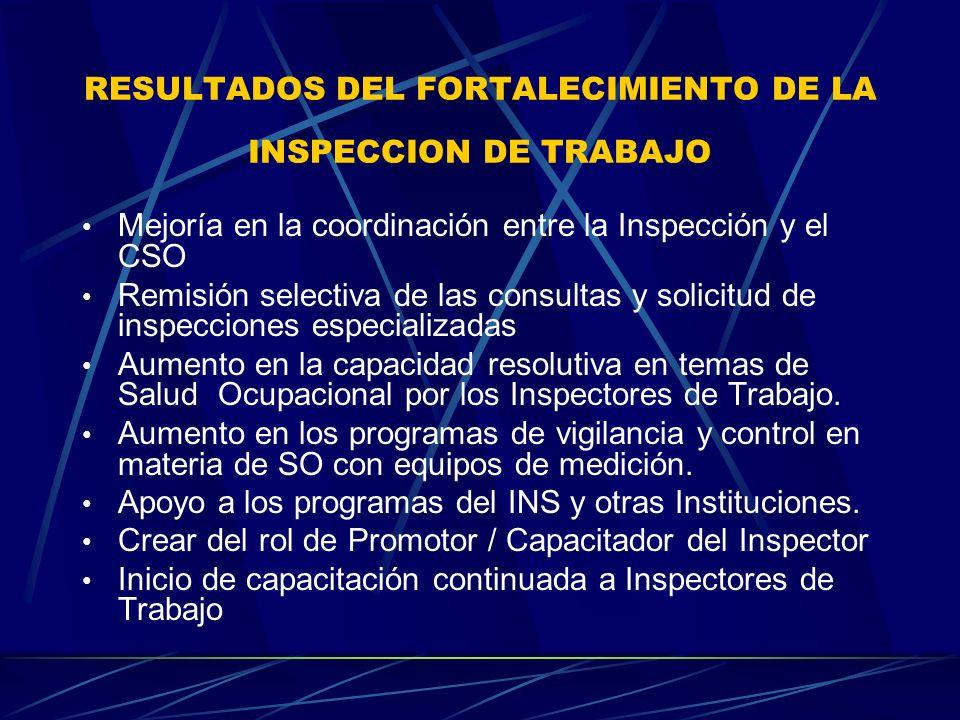 RESULTADOS DEL FORTALECIMIENTO DE LA INSPECCION DE TRABAJO