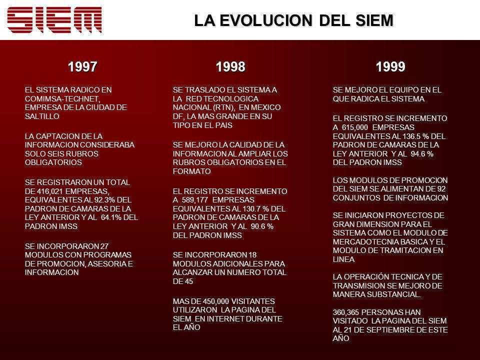 LA EVOLUCION DEL SIEM 1997. EL SISTEMA RADICO EN COMIMSA-TECHNET, EMPRESA DE LA CIUDAD DE SALTILLO.