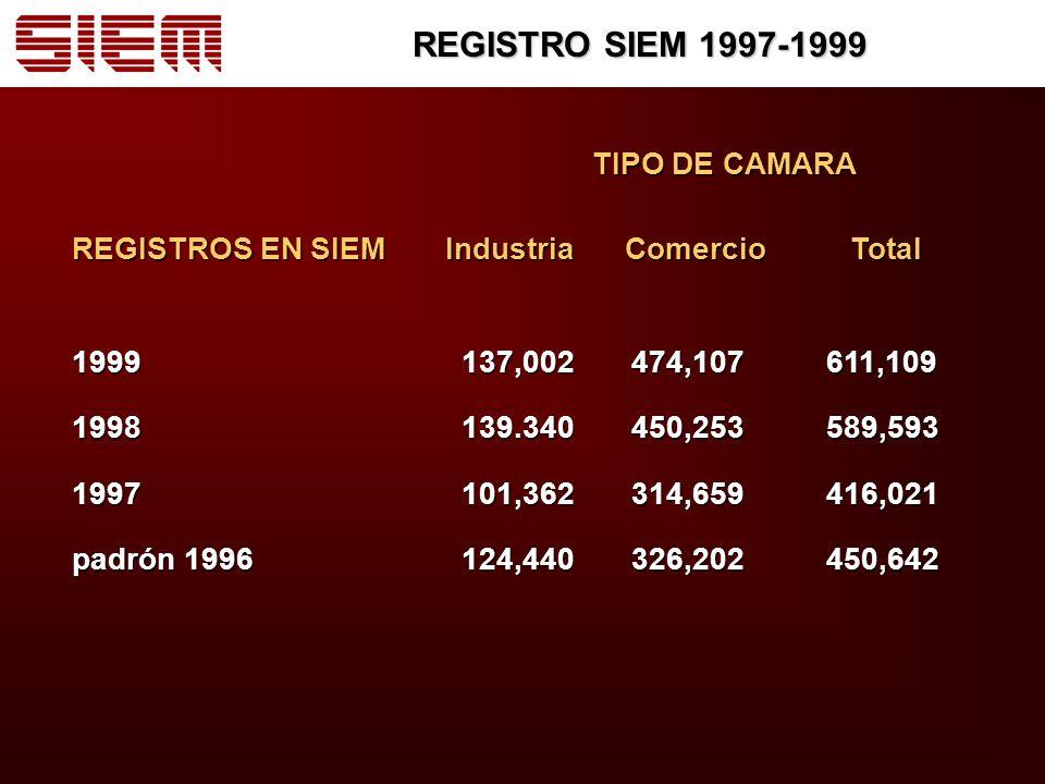 REGISTRO SIEM 1997-1999 TIPO DE CAMARA