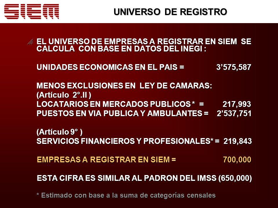 UNIVERSO DE REGISTRO EL UNIVERSO DE EMPRESAS A REGISTRAR EN SIEM SE CALCULA CON BASE EN DATOS DEL INEGI :