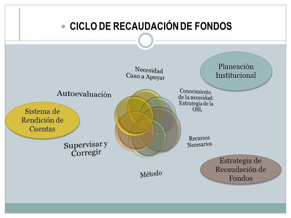 CICLO DE RECAUDACIÓN DE FONDOS