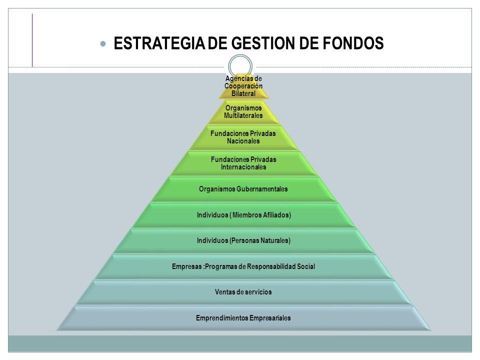 ESTRATEGIA DE GESTION DE FONDOS