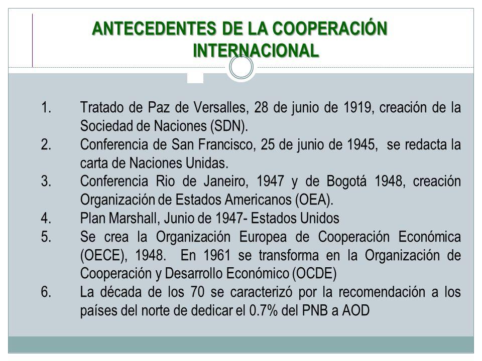 ANTECEDENTES DE LA COOPERACIÓN INTERNACIONAL