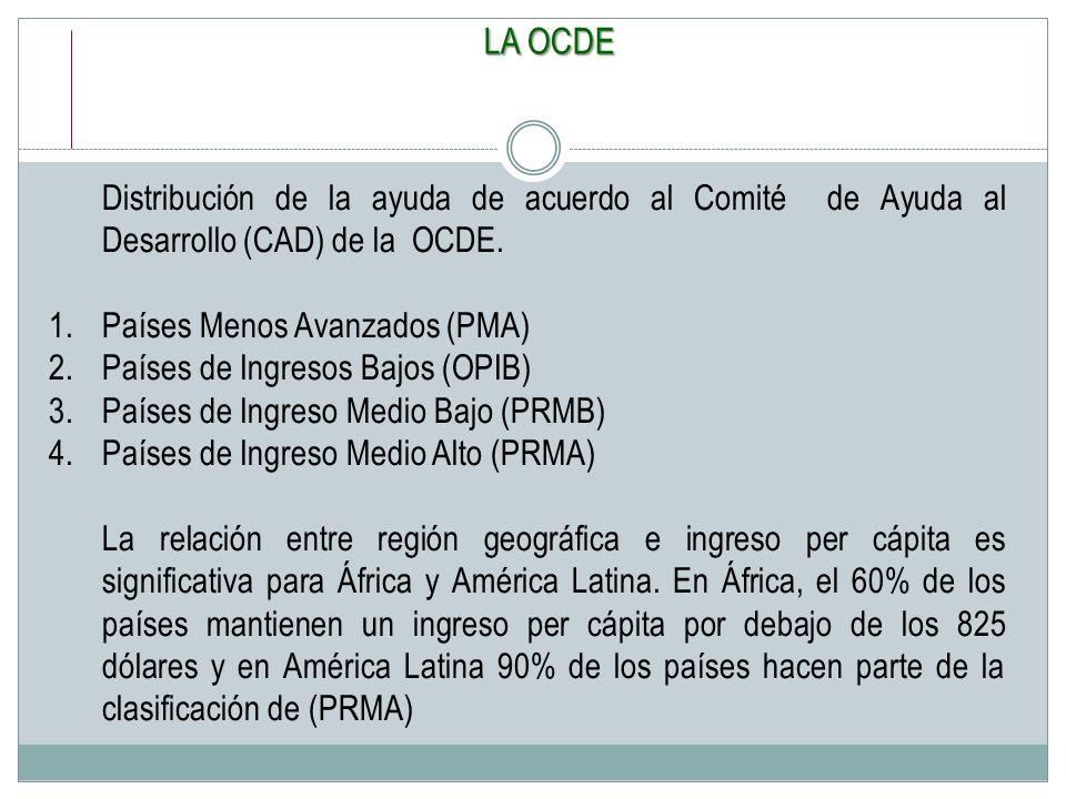 ASASV 24/03/2017. LA OCDE. Distribución de la ayuda de acuerdo al Comité de Ayuda al Desarrollo (CAD) de la OCDE.