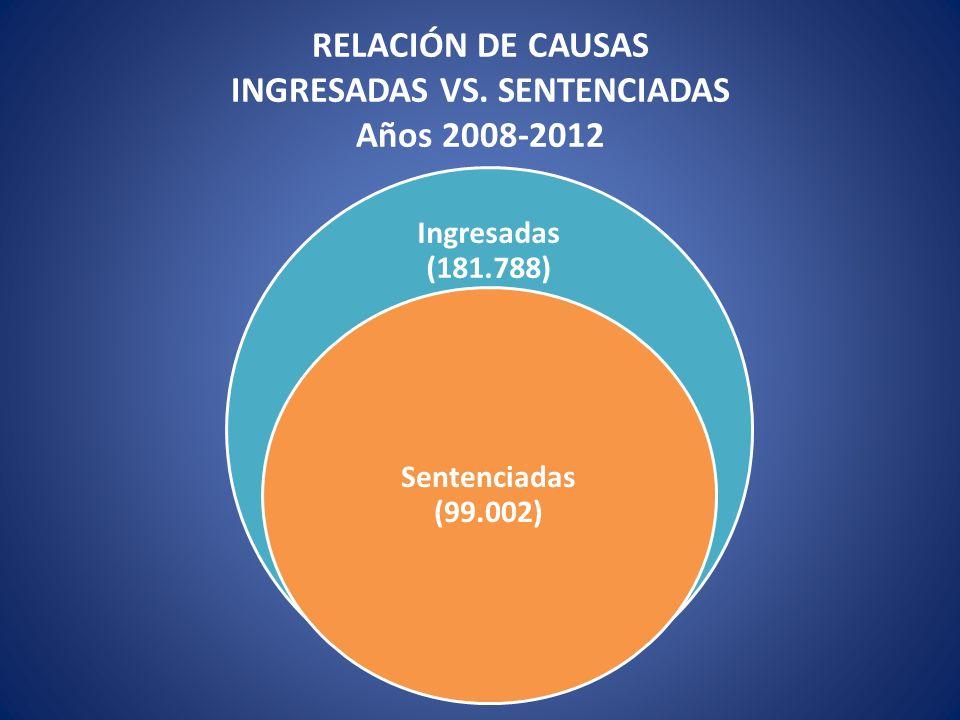 RELACIÓN DE CAUSAS INGRESADAS VS. SENTENCIADAS Años 2008-2012