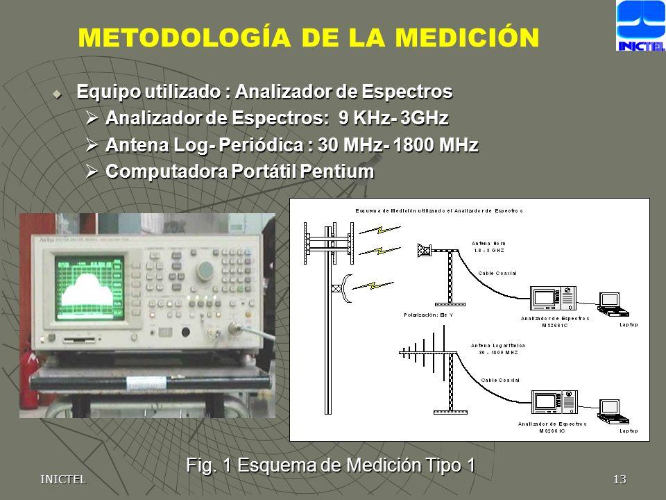 Fig. 1 Esquema de Medición Tipo 1