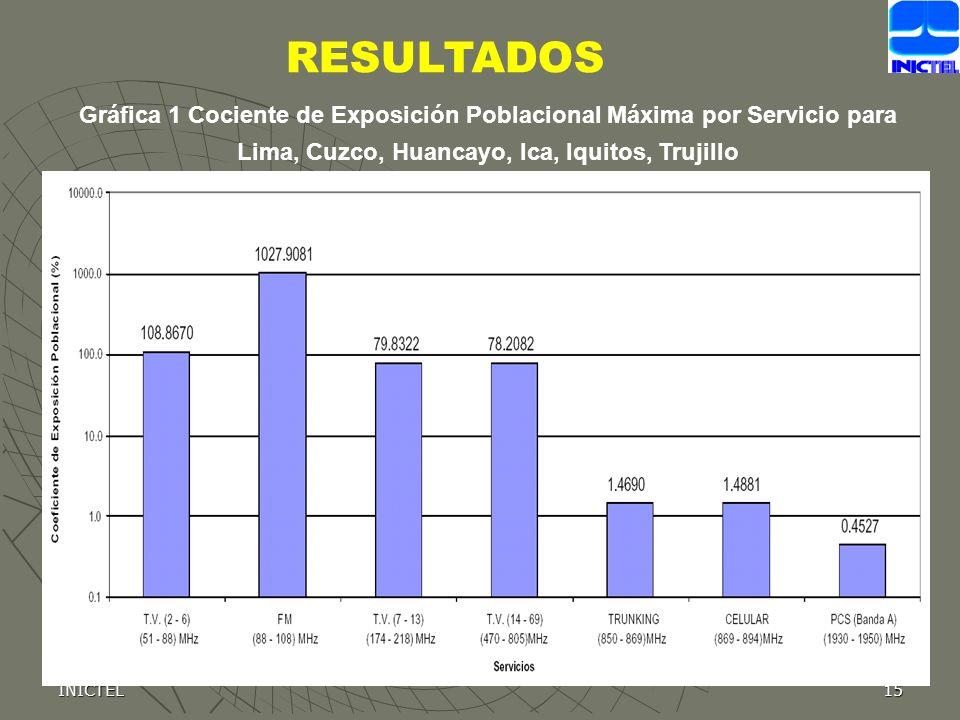 RESULTADOS Gráfica 1 Cociente de Exposición Poblacional Máxima por Servicio para Lima, Cuzco, Huancayo, Ica, Iquitos, Trujillo.
