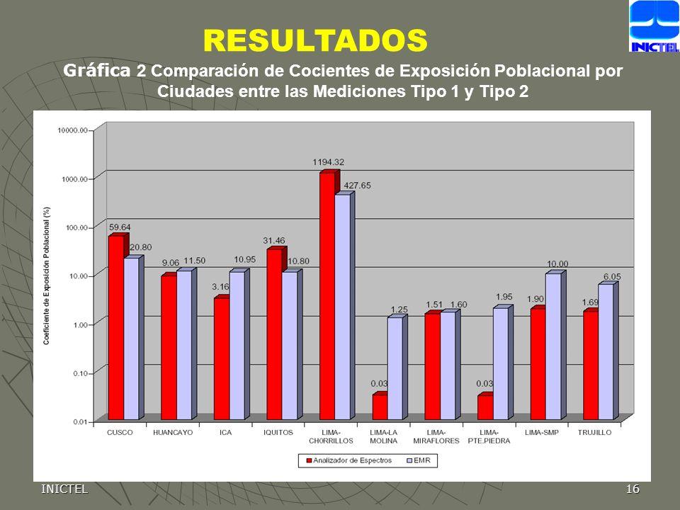 RESULTADOS Gráfica 2 Comparación de Cocientes de Exposición Poblacional por Ciudades entre las Mediciones Tipo 1 y Tipo 2.