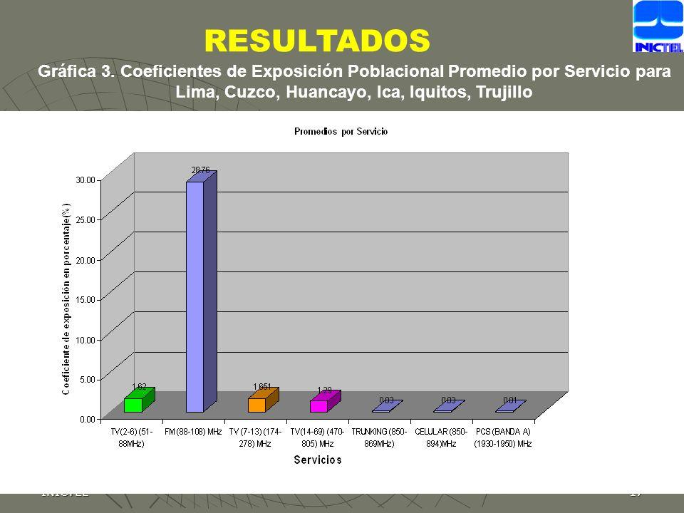 RESULTADOS Gráfica 3. Coeficientes de Exposición Poblacional Promedio por Servicio para Lima, Cuzco, Huancayo, Ica, Iquitos, Trujillo.