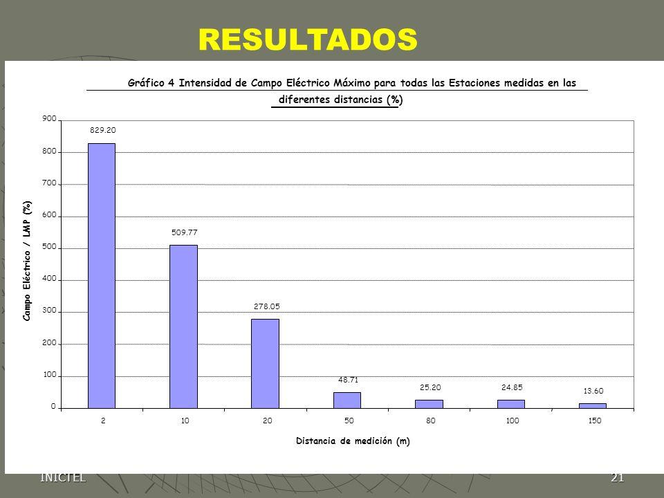 RESULTADOS Gráfico 4 Intensidad de Campo Eléctrico Máximo para todas las Estaciones medidas en las.