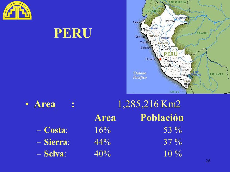 PERU Area : 1,285,216 Km2 Area Población Costa: 16% 53 %