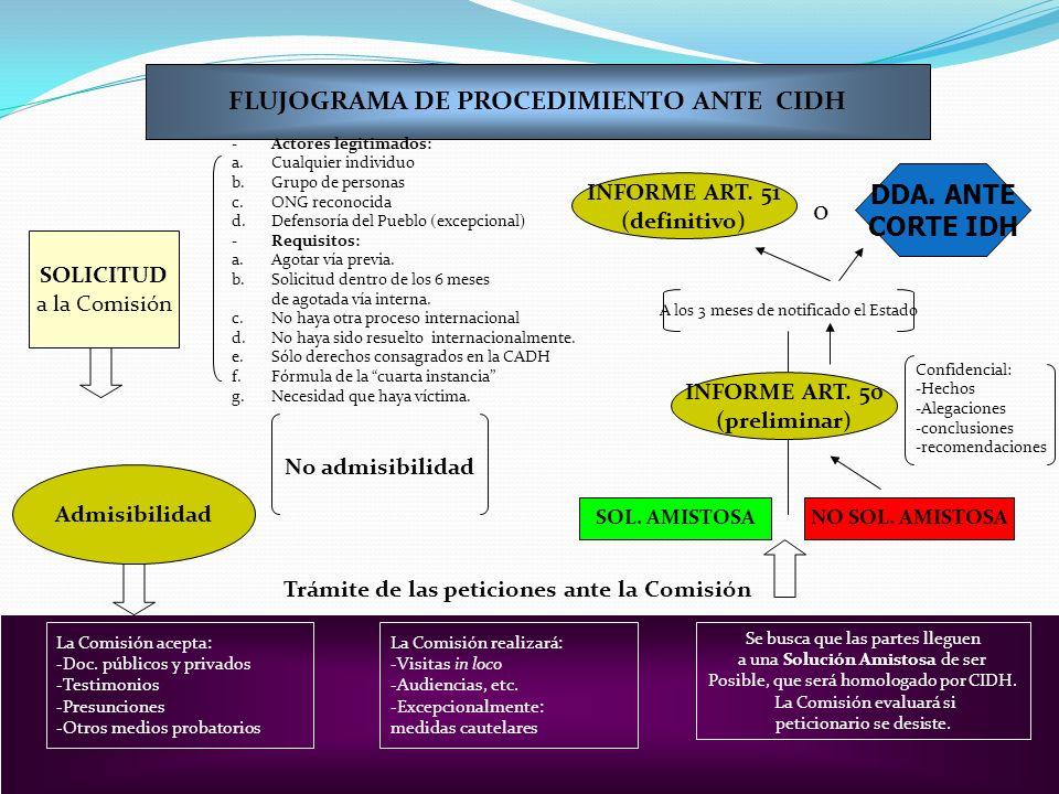 o FLUJOGRAMA DE PROCEDIMIENTO ANTE CIDH DDA. ANTE CORTE IDH