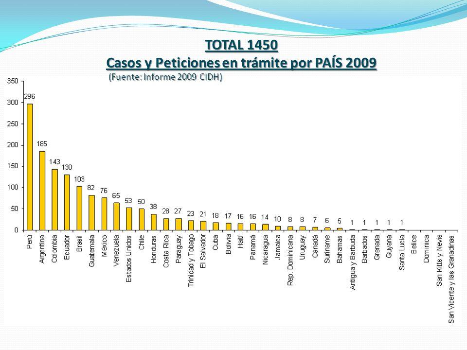 Casos y Peticiones en trámite por PAÍS 2009