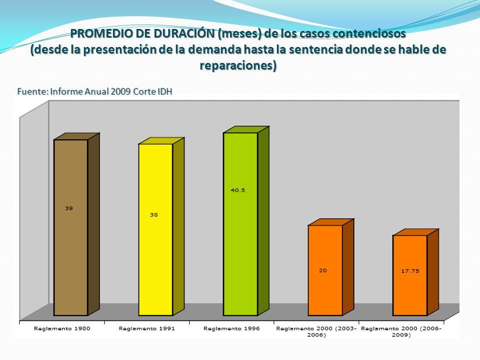 PROMEDIO DE DURACIÓN (meses) de los casos contenciosos (desde la presentación de la demanda hasta la sentencia donde se hable de reparaciones)