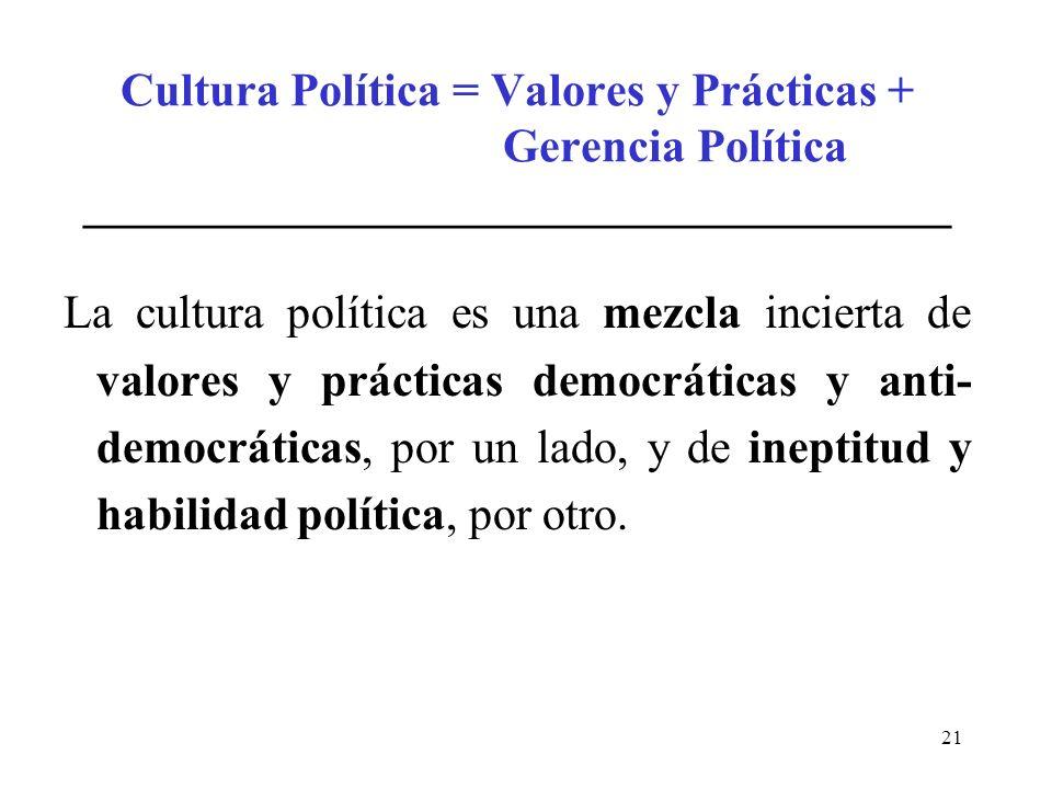 Cultura Política = Valores y Prácticas +