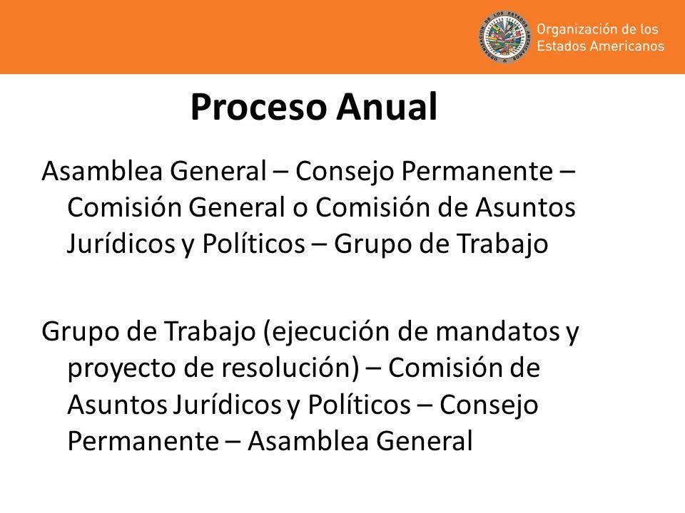 Proceso Anual Asamblea General – Consejo Permanente – Comisión General o Comisión de Asuntos Jurídicos y Políticos – Grupo de Trabajo.