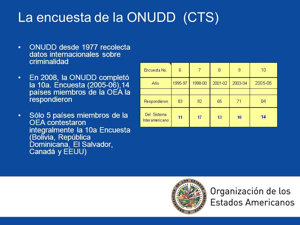 La encuesta de la ONUDD (CTS)