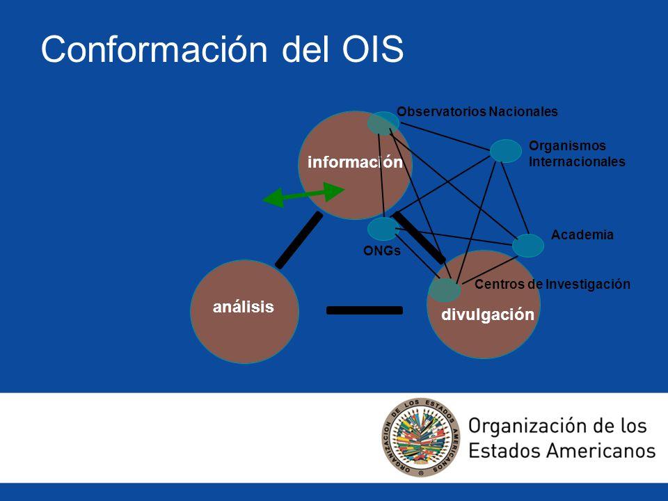 Conformación del OIS información análisis divulgación