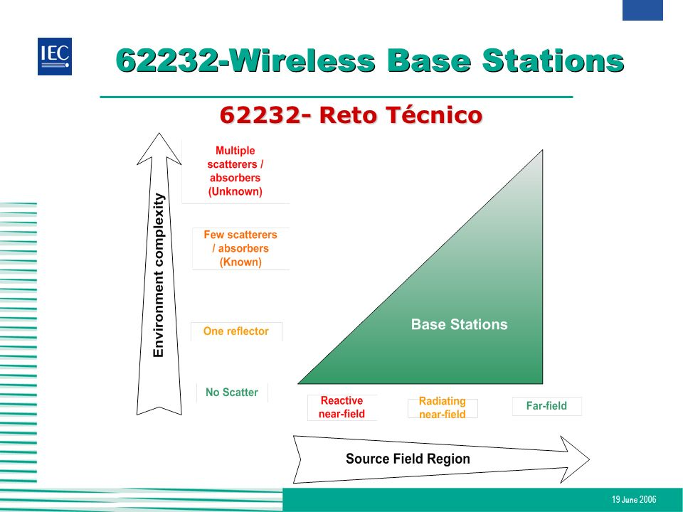 62232-Wireless Base Stations