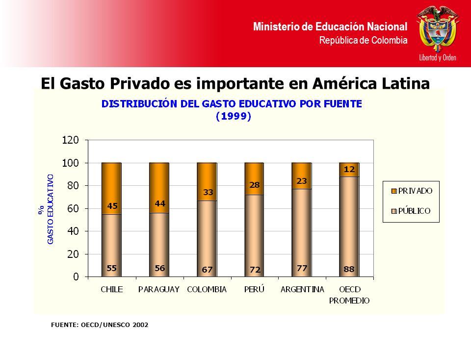 El Gasto Privado es importante en América Latina
