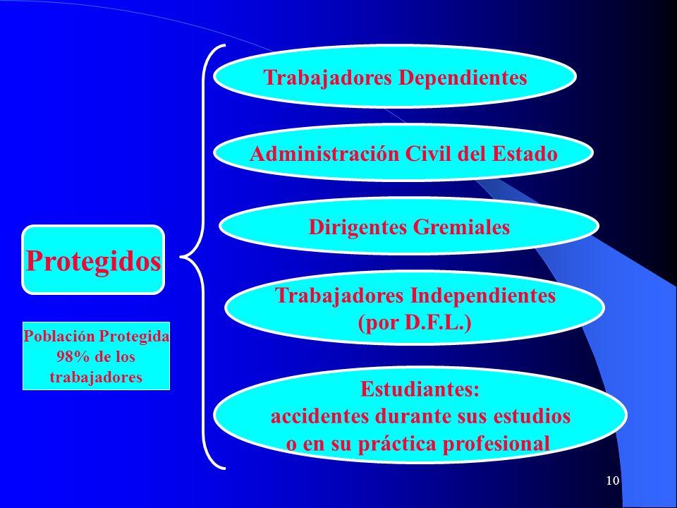 Protegidos Trabajadores Dependientes Administración Civil del Estado