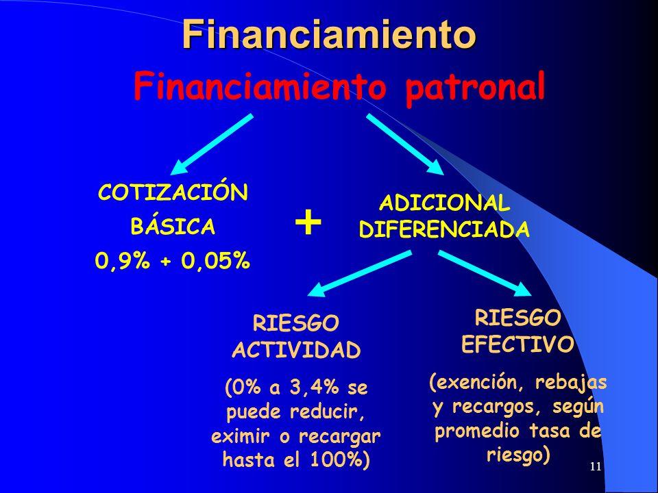 Financiamiento + Financiamiento patronal COTIZACIÓN