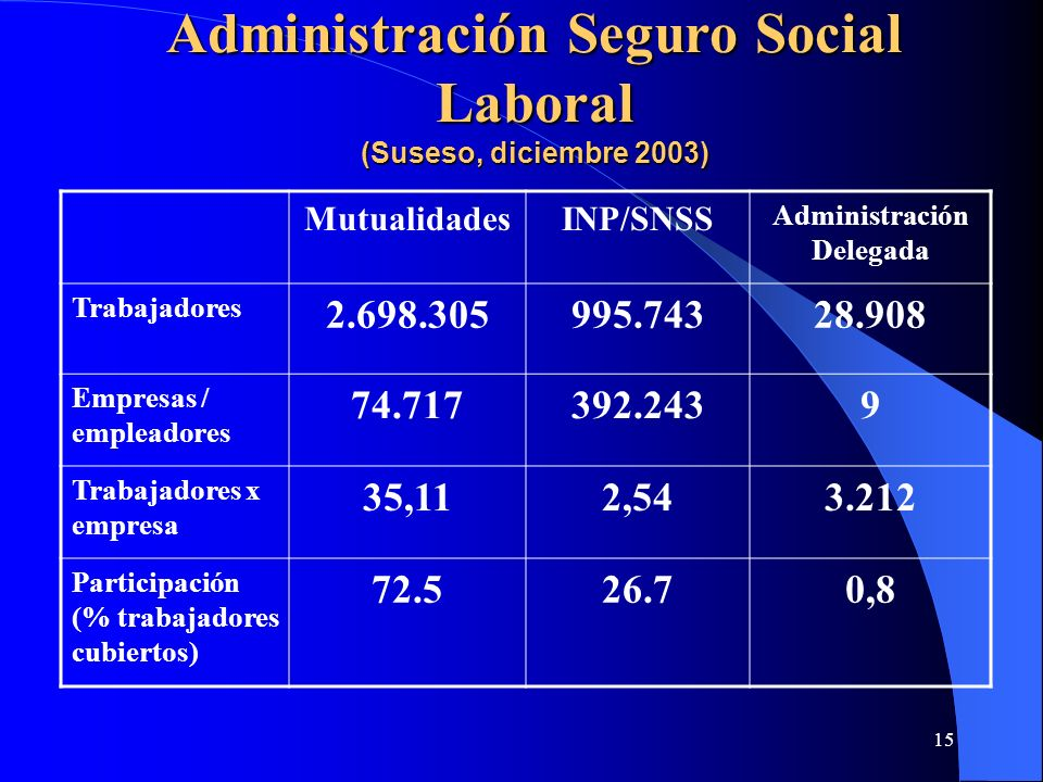 Administración Seguro Social Laboral (Suseso, diciembre 2003)