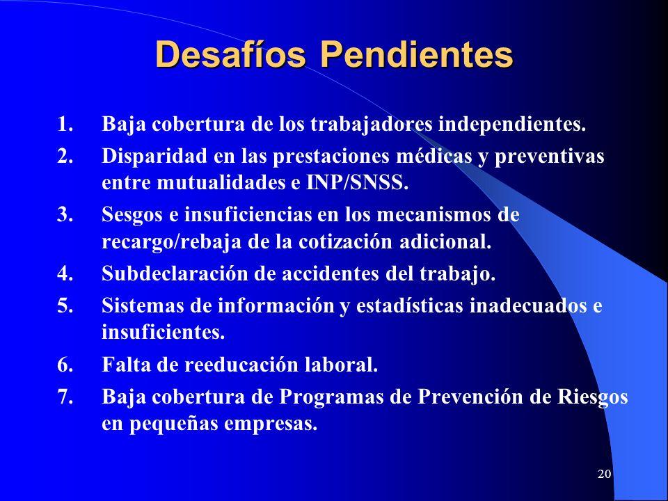 Desafíos Pendientes Baja cobertura de los trabajadores independientes.