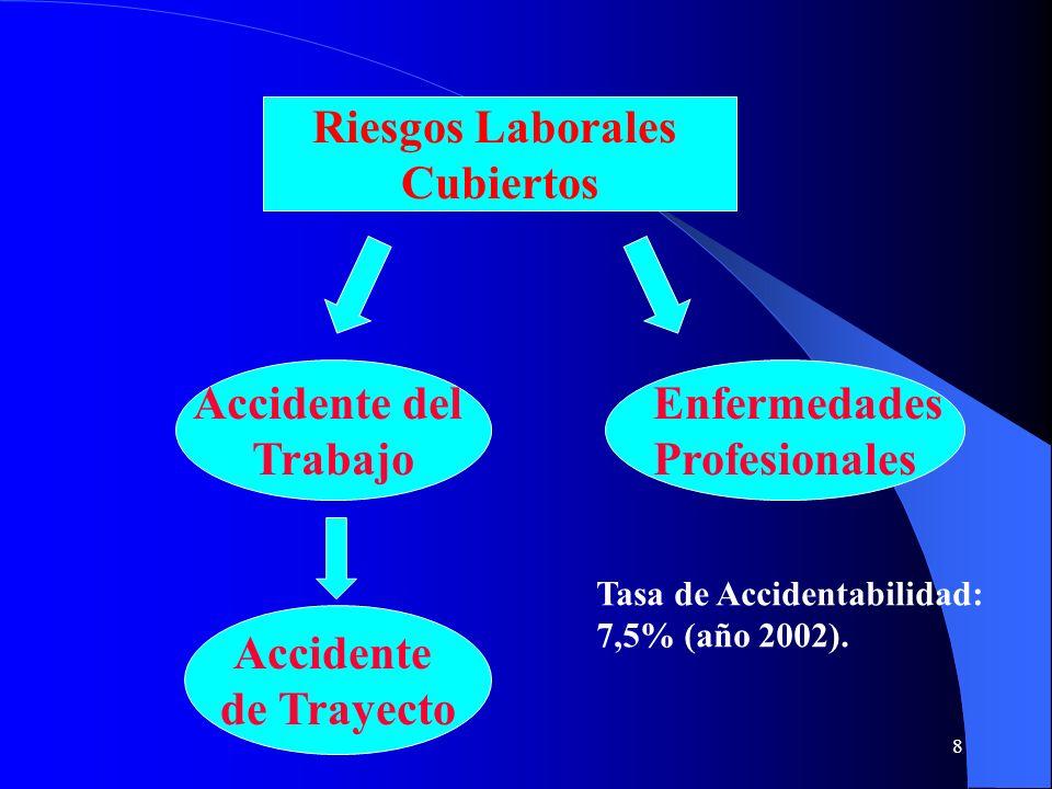 Riesgos Laborales Cubiertos Accidente del Trabajo Enfermedades
