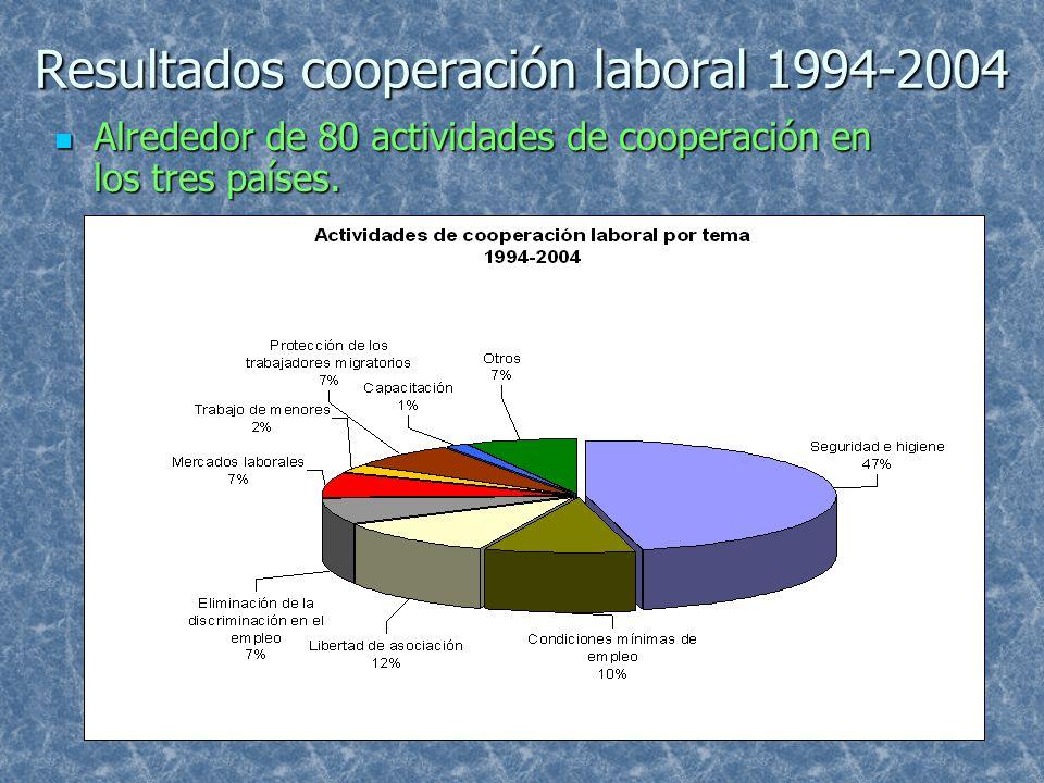Resultados cooperación laboral 1994-2004