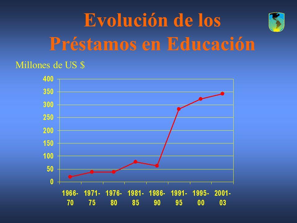 Evolución de los Préstamos en Educación