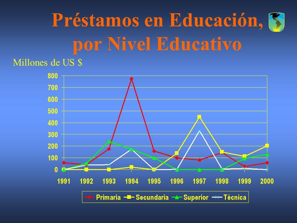 Préstamos en Educación, por Nivel Educativo