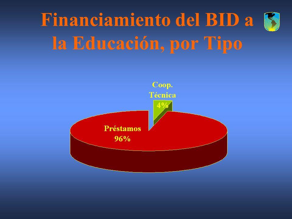 Financiamiento del BID a la Educación, por Tipo