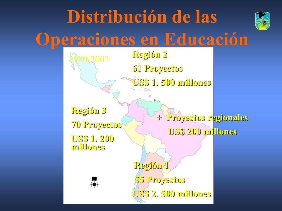 Distribución de las Operaciones en Educación