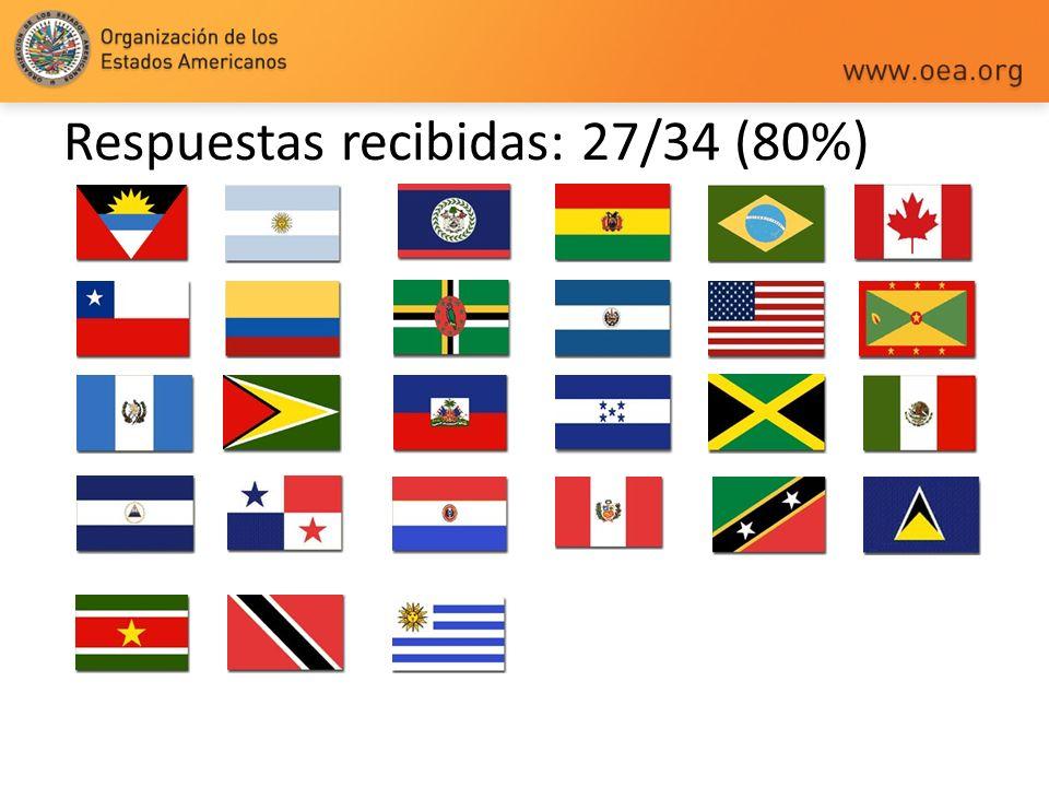 Respuestas recibidas: 27/34 (80%)