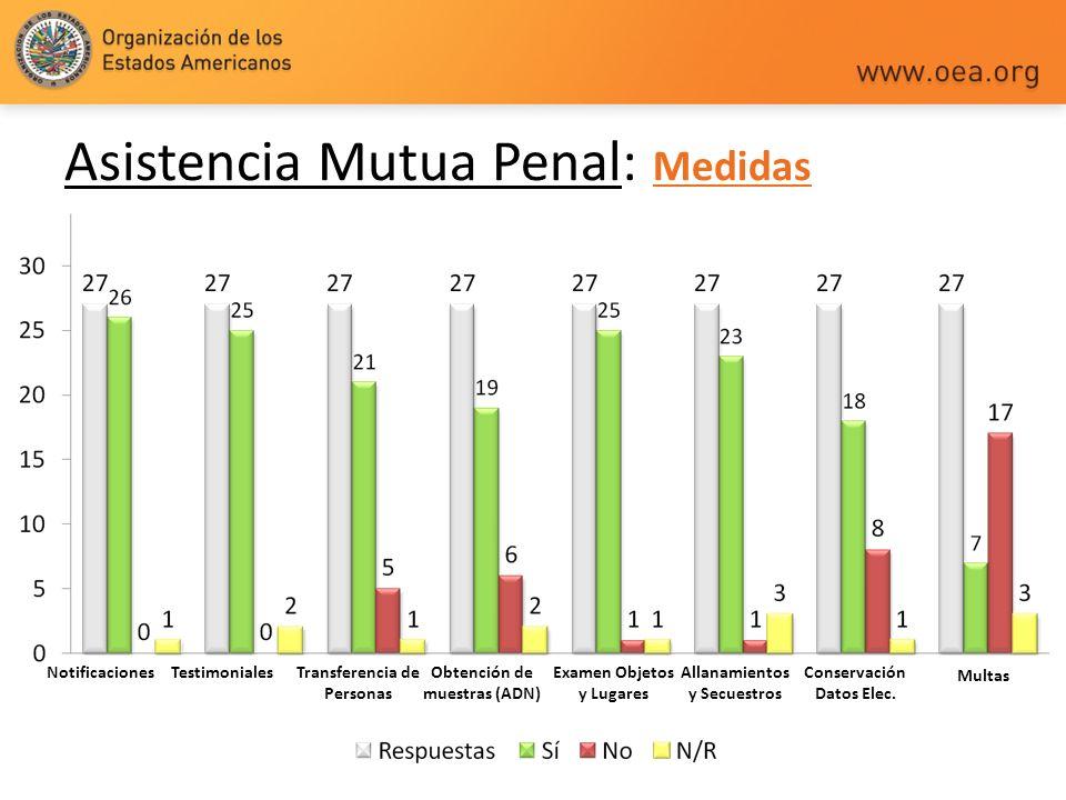 Asistencia Mutua Penal: Medidas