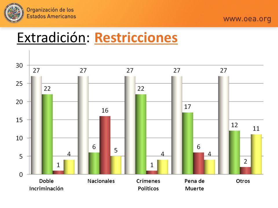 Extradición: Restricciones