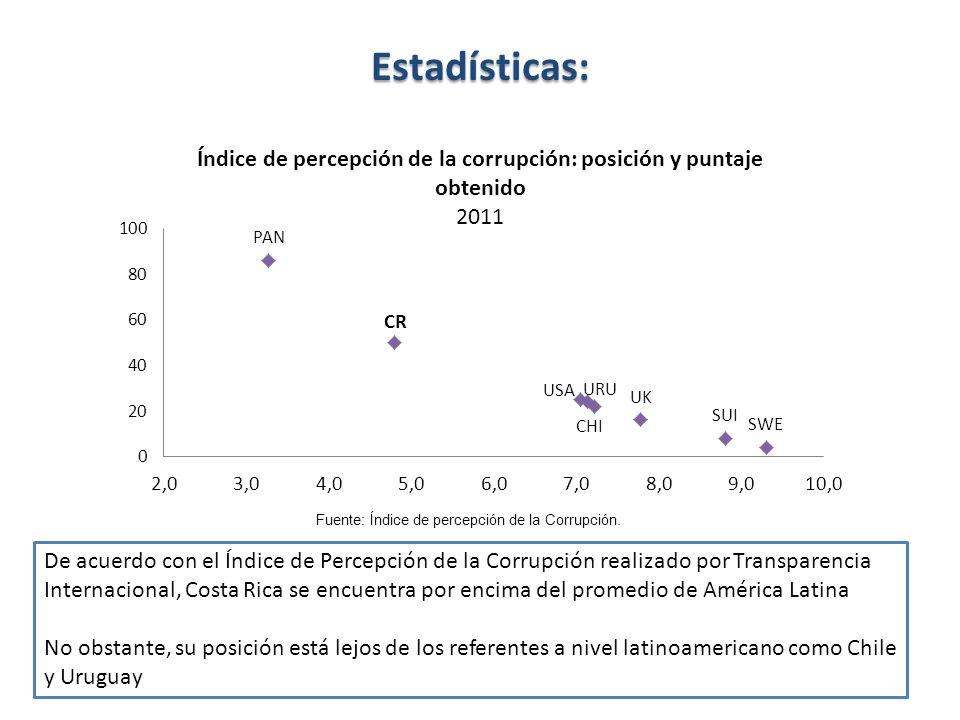 Estadísticas:Fuente: Índice de percepción de la Corrupción.