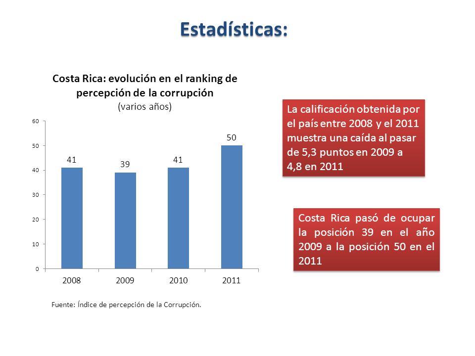 Estadísticas:La calificación obtenida por el país entre 2008 y el 2011 muestra una caída al pasar de 5,3 puntos en 2009 a 4,8 en 2011.